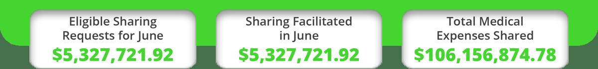 June 2021 Power Sharing Numbers