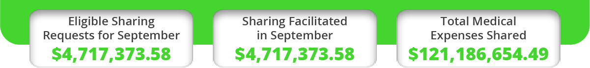 September 2021 Power Sharing Numbers